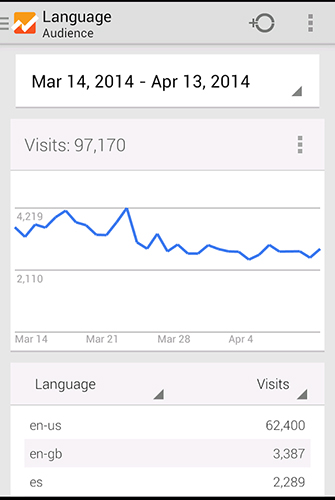 Screenshots of Google analytics program for Android phone or tablet.