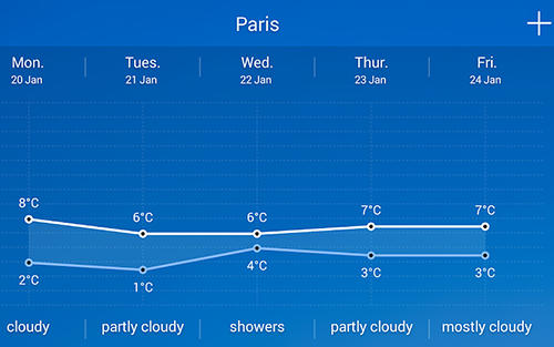 Les captures d'écran du programme Solo weather pour le portable ou la tablette Android.